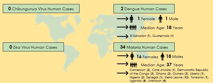 Infographic: Travel-associated mosquito-borne disease surveillance statistics