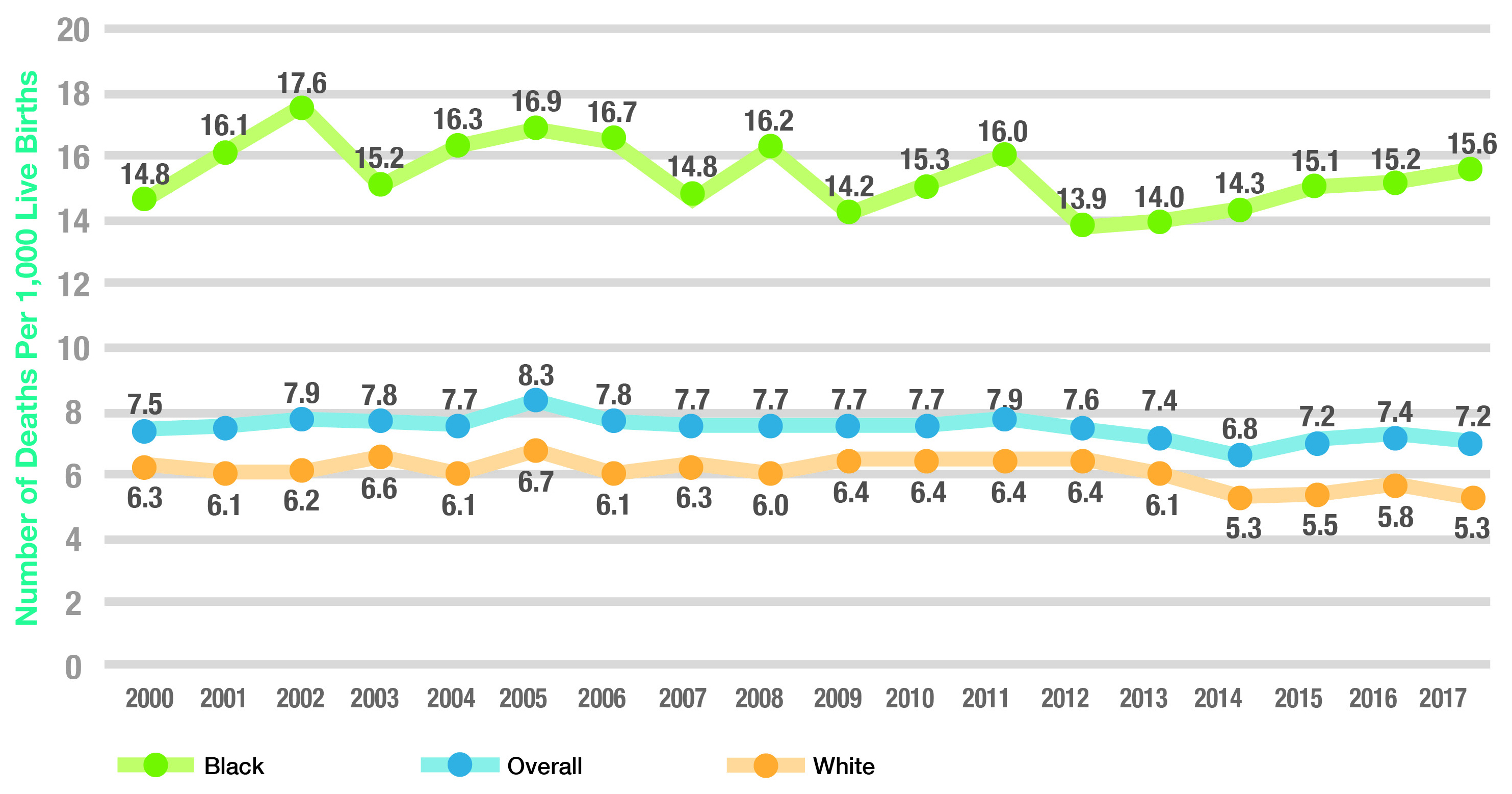 Chart: Ohio Infant Mortality Rates (2000-2017) by Maternal Race: Black 15.6 – White 5.3