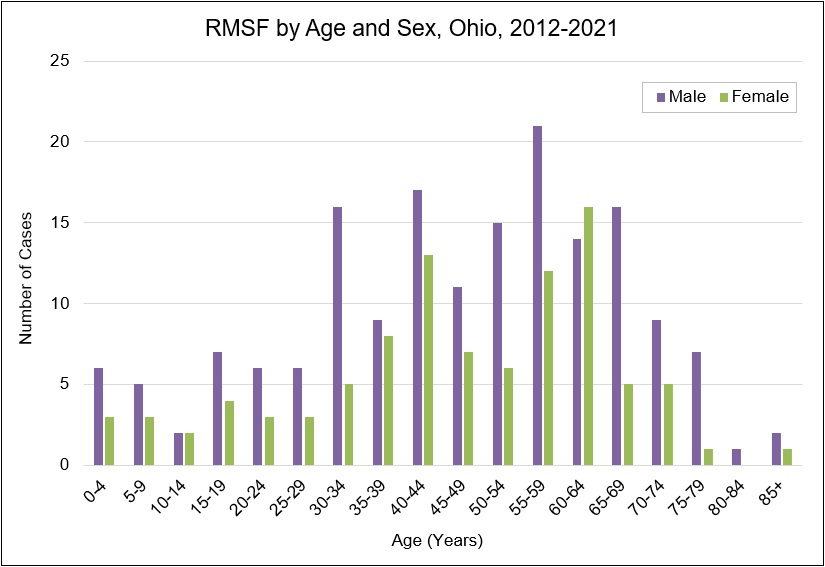 Graph: Rocky Mountain spotted fever by age and sex in Ohio