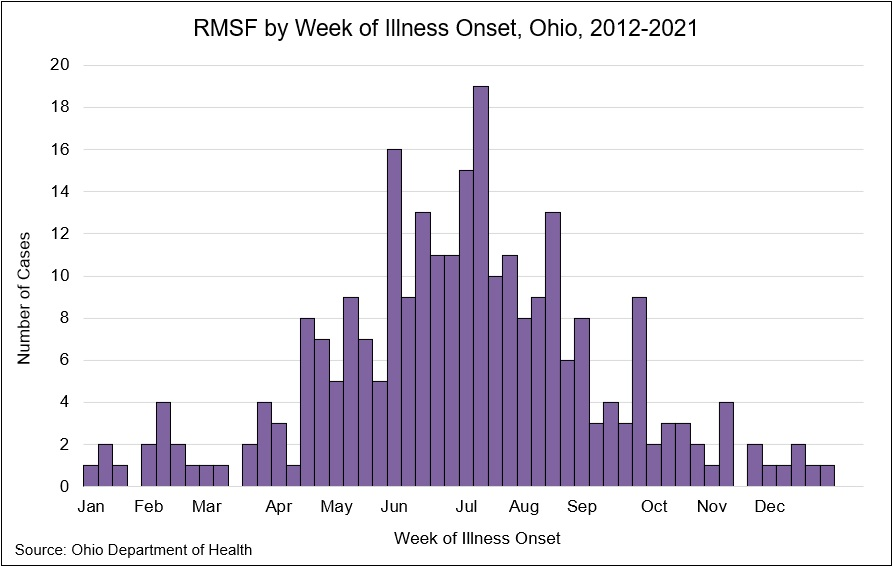 Graph: Rocky Mountain spotted fever by week of illness onset in Ohio