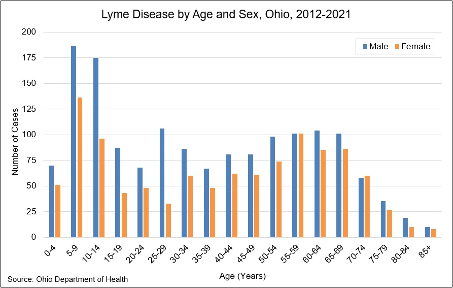 Graph: Lyme disease by age and sex in Ohio