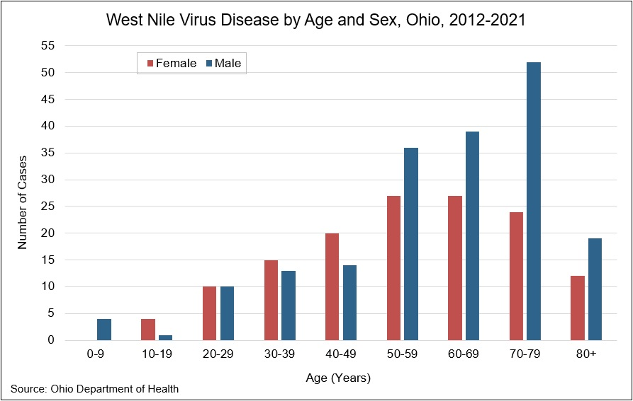 Graph: West Nile virus disease by age and sex in Ohio