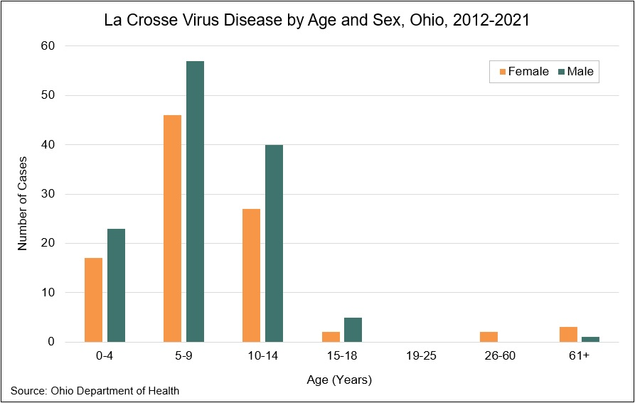 Graph: La Crosse Virus Disease by Age and Sex, Ohio, 2010-2019